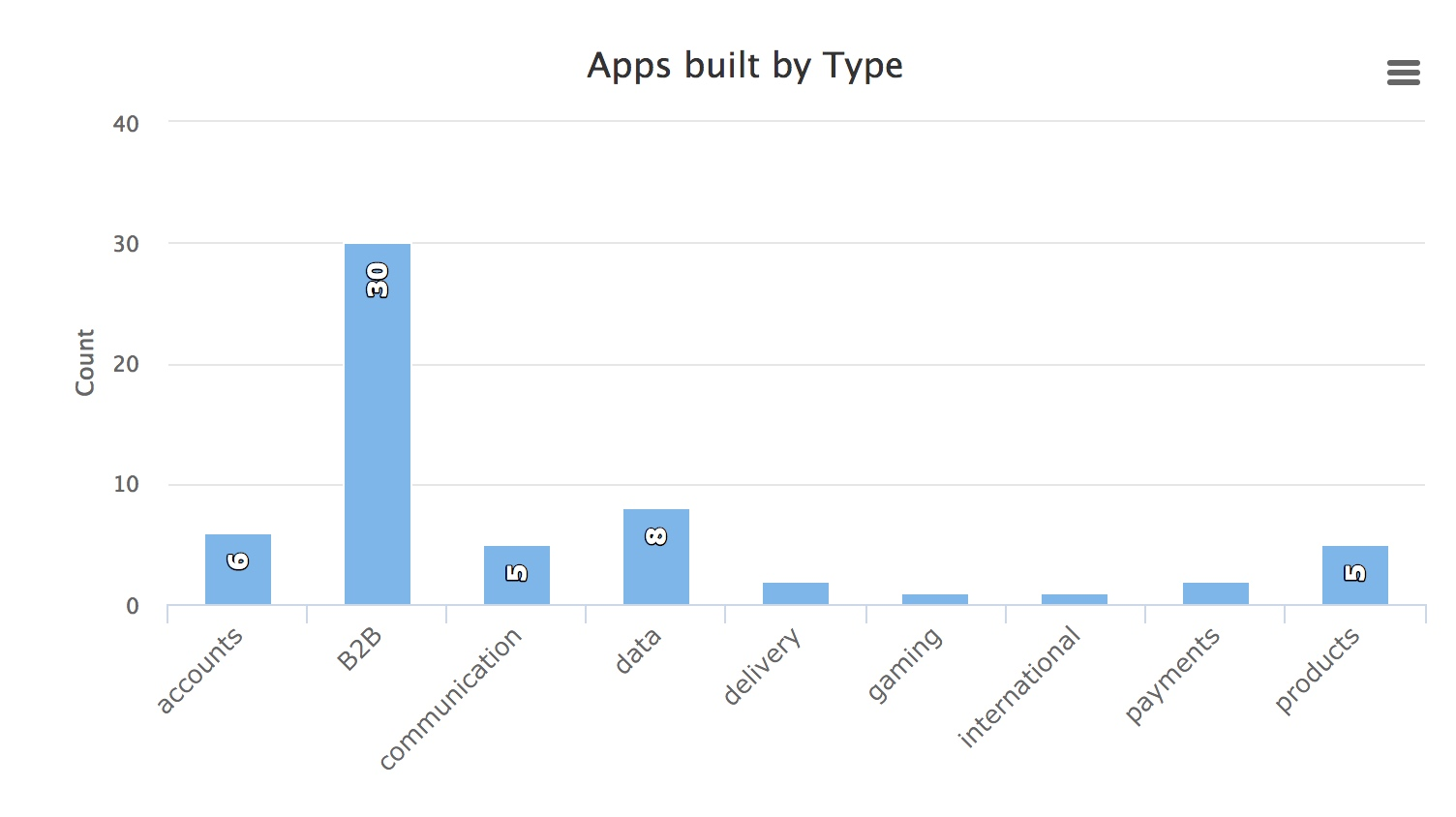 Overview apps by type
